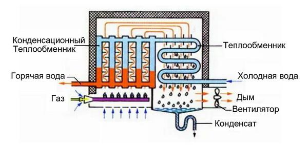 Термопластинчатый теплообменник мощность рассчитать теплообменник бассейна